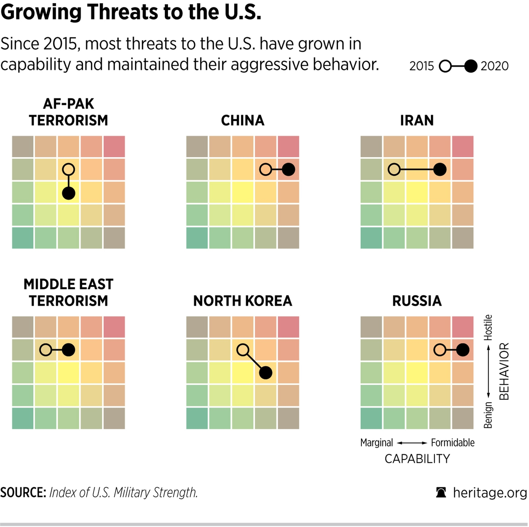 A heat map shows how threats to the U.S. have evolved since 2015. (Heritage Foundation)