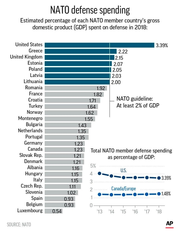NATO member states' defense spending as percentage of GDP;