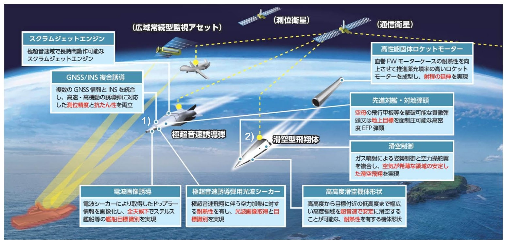 This Japanese-language graphic shows the country's two planned hypersonic weapons: (1) the hypersonic cruise missile and (2) the hypervelocity gliding projectile. (Japan's Acquisition, Technology and Logistics Agency)