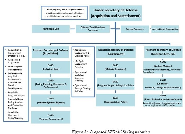 Pentagon graphic showing proposed organization of the undersecretary of defense for acquisition and sustainment. (U.S. Defense Department)