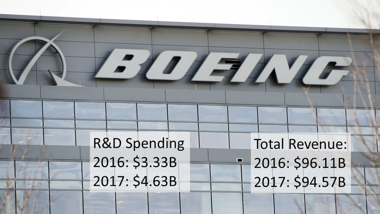 US defense companies outspend international rivals in R&D