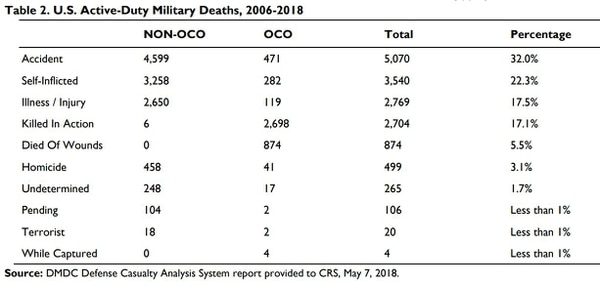 A table showing the breakdown of casualty causes for U.S. servicemembers since 2006. (Congressional Research Service.)