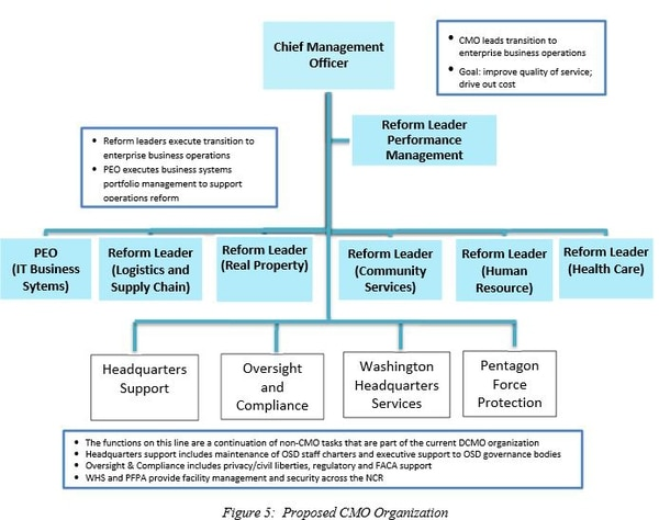Pentagon chart showing proposed chief management officer organization. (U.S. Defense Department)