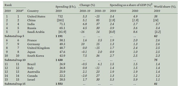 The top 15 military spenders, as collected by the think tank SIPRI. (Stockholm International Peace Research Institute.)