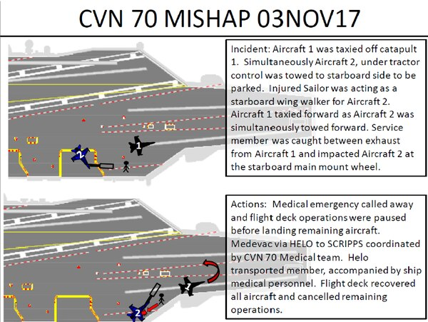 A graphic included in the command investigation shows how a chief was run over by a fighter jet in November 2017 aboard the aircraft carrier Carl Vinson. (Navy)