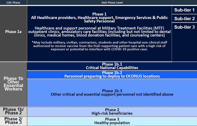 The Defense Department's phased approach to vaccinating its personnel against COVID-19 starts with health care workers, per CDC guidance. (DoD)