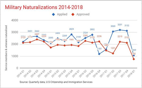 The number of active duty service members and veterans who applied for or became Naturalized citizens has dropped by 65 percent since Defense Secretary Jim Mattis directed increased vetting in October 2017 for non-citizen military personnel. The numbers, released quarterly by the U.S. Citizenship and Immigration Services, reflect the first three months since the new directive took effect. (Military Times graphic)